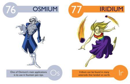 Osmio e iridio